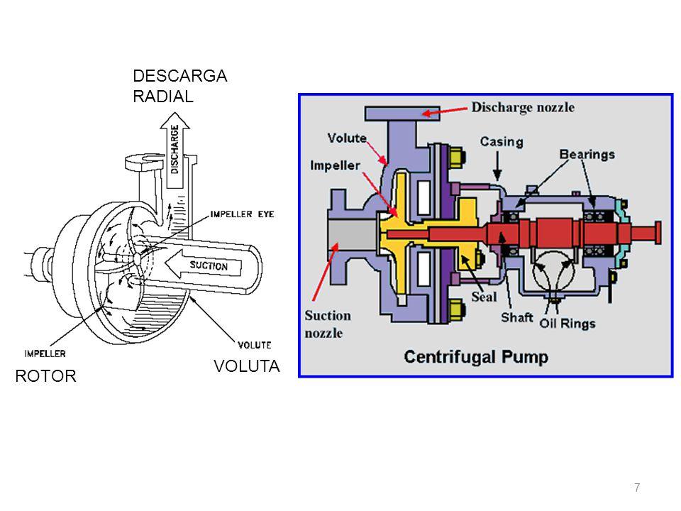 As bombas centrífugas podem ser : 18 - Fluxo misto entrada simples auto-escorvante estágio simples - Fluxo radial entrada dupla não-escorvante múltiplo estágio Nos dois últimos casos, o rotor pode ser: aberto, semi-aberto ou fechado.