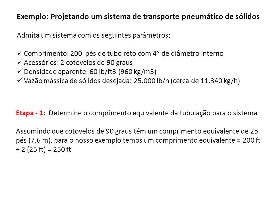 Exemplo: Projetando um sistema de transporte pneumático de sólidos Admita um sistema com os seguintes parâmetros: Comprimento: 200 pés de tubo reto co