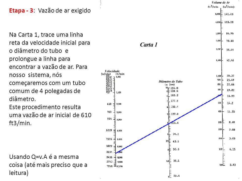 Etapa - 3: Vazão de ar exigido Na Carta 1, trace uma linha reta da velocidade inicial para o diâmetro do tubo e prolongue a linha para encontrar a vaz