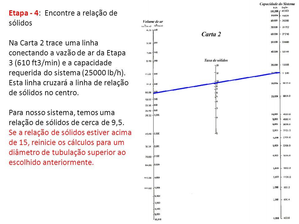 Etapa - 4: Encontre a relação de sólidos Na Carta 2 trace uma linha conectando a vazão de ar da Etapa 3 (610 ft3/min) e a capacidade requerida do sist