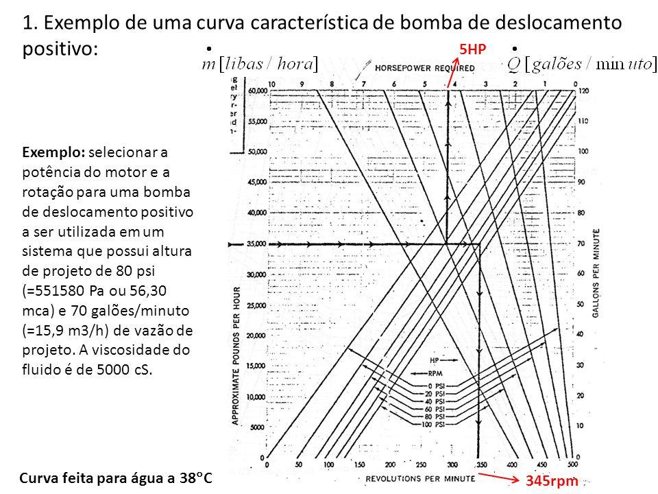 1. Exemplo de uma curva característica de bomba de deslocamento positivo: Exemplo: selecionar a potência do motor e a rotação para uma bomba de desloc