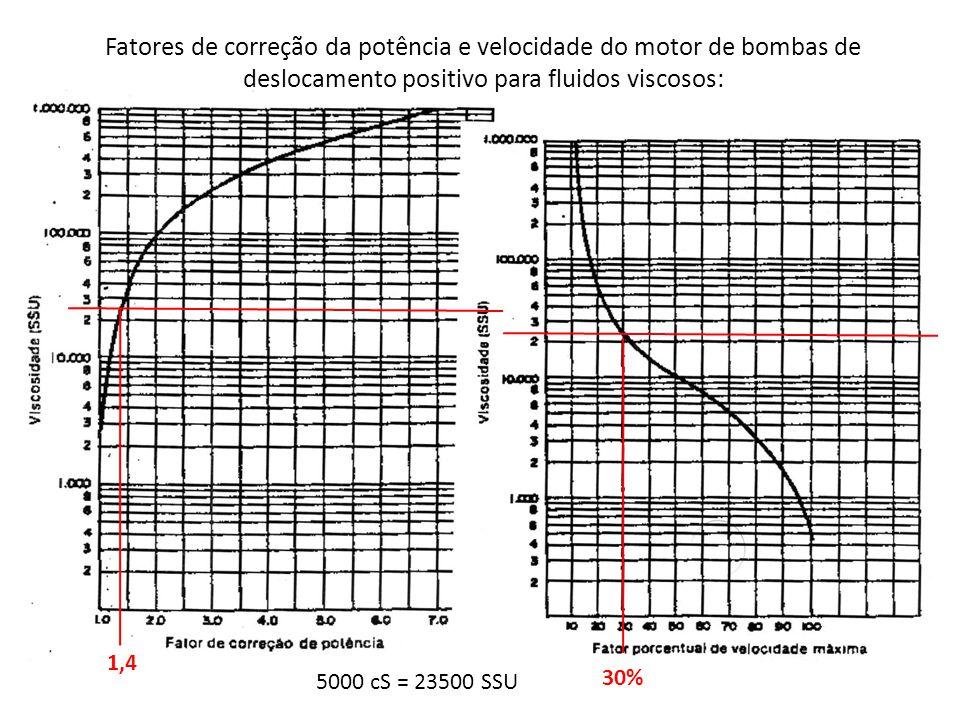 Fatores de correção da potência e velocidade do motor de bombas de deslocamento positivo para fluidos viscosos: 1,4 30% 5000 cS = 23500 SSU