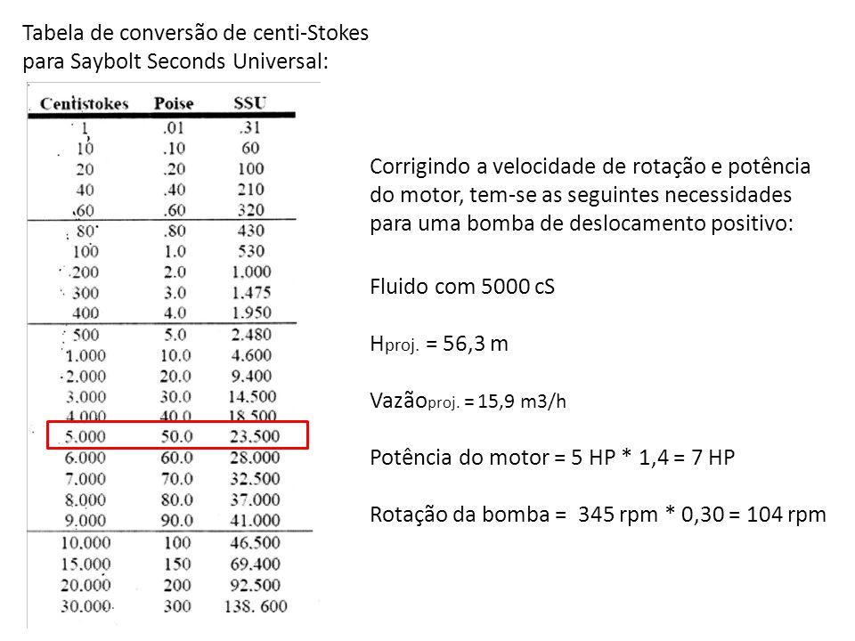 Tabela de conversão de centi-Stokes para Saybolt Seconds Universal: Corrigindo a velocidade de rotação e potência do motor, tem-se as seguintes necess