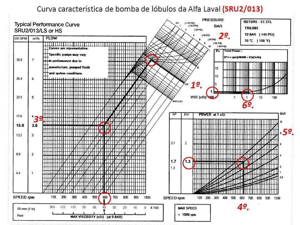 Curva característica de bomba de lóbulos da Alfa Laval (SRU2/013) 1º. 2º. 3º. 4º. 5º. 6º.