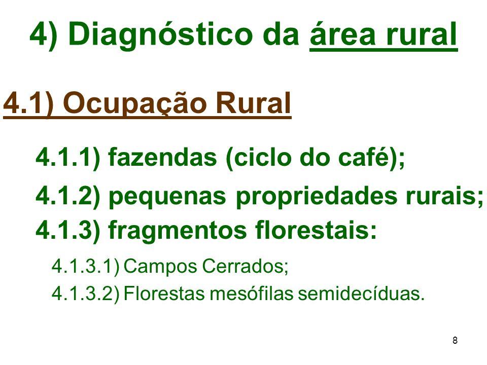 8 4) Diagnóstico da área rural 4.1) Ocupação Rural 4.1.1) fazendas (ciclo do café); 4.1.2) pequenas propriedades rurais; 4.1.3) fragmentos florestais:
