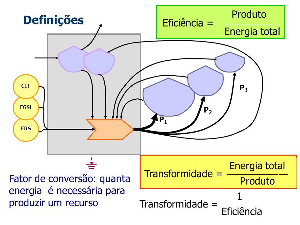 Transformidade = Energia total _______________________________________ Produto Produto ____________________________________ Energia total Eficiência =