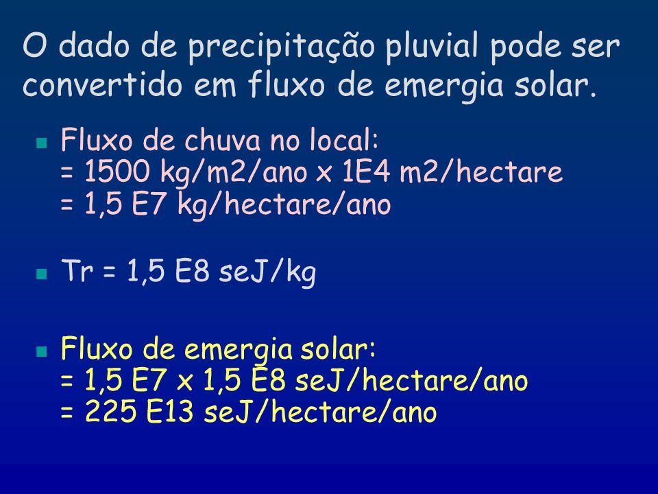 O dado de precipitação pluvial pode ser convertido em fluxo de emergia solar. Fluxo de chuva no local: = 1500 kg/m2/ano x 1E4 m2/hectare = 1,5 E7 kg/h