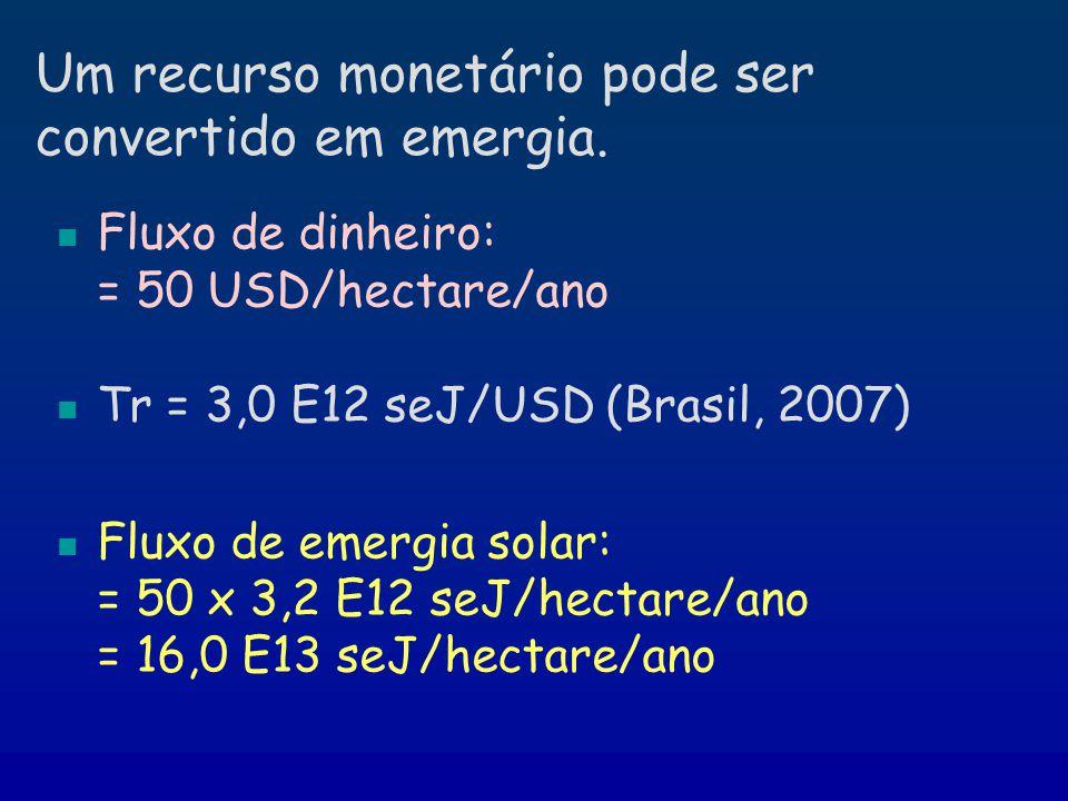Um recurso monetário pode ser convertido em emergia. Fluxo de dinheiro: = 50 USD/hectare/ano Tr = 3,0 E12 seJ/USD (Brasil, 2007) Fluxo de emergia sola