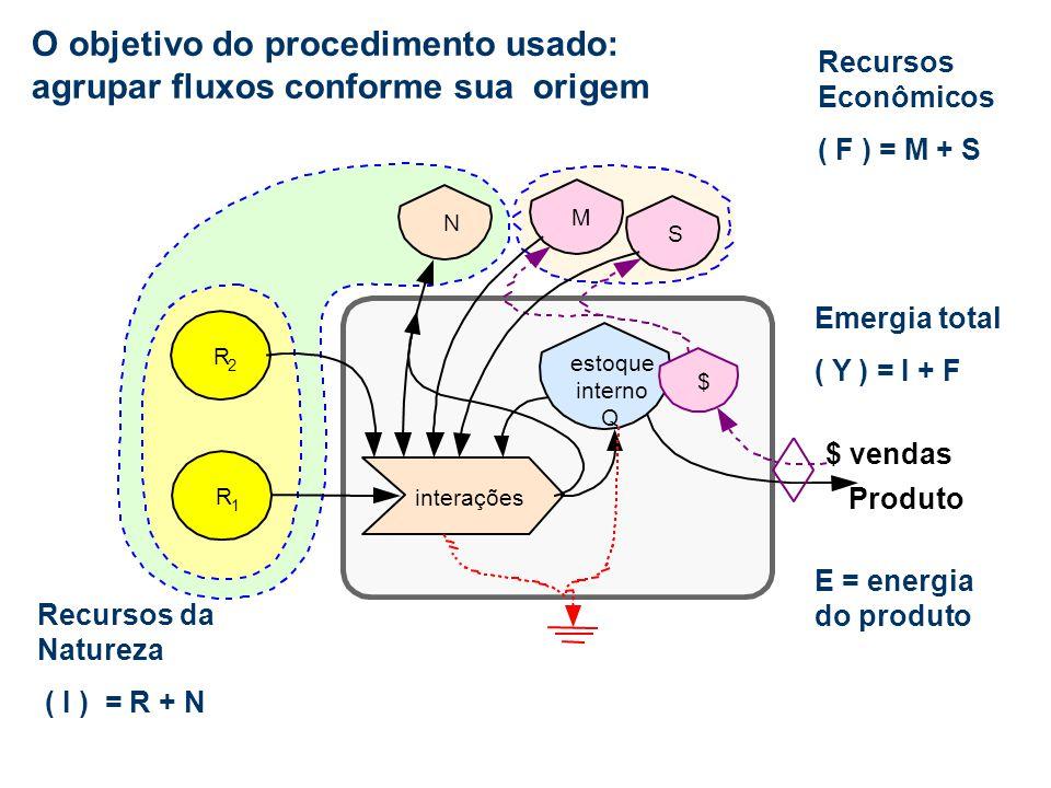O objetivo do procedimento usado: agrupar fluxos conforme sua origem Recursos da Natureza ( I ) = R + N Recursos Econômicos ( F ) = M + S Emergia tota