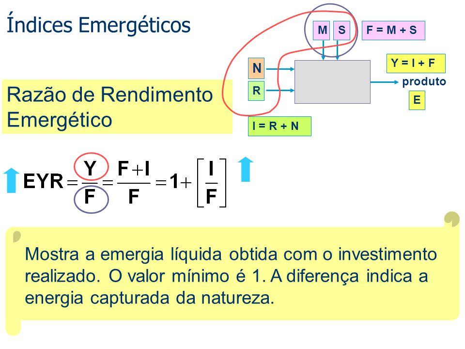 Mostra a emergia líquida obtida com o investimento realizado. O valor mínimo é 1. A diferença indica a energia capturada da natureza. Razão de Rendime