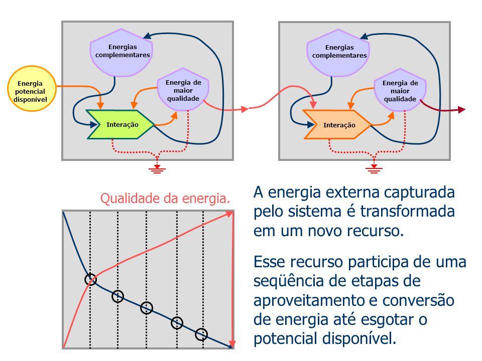 Energia potencial disponível Energias complementares Energia de maior qualidade Interação Energias complementares Energia de maior qualidade Interação