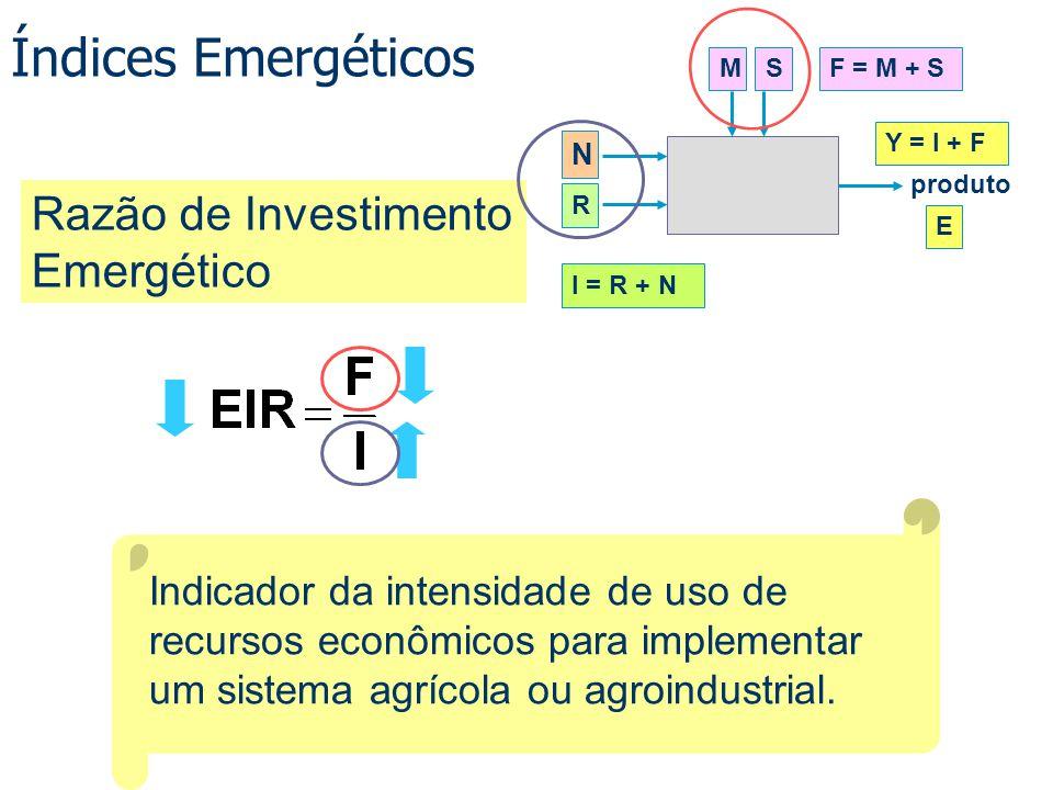 Índices Emergéticos Indicador da intensidade de uso de recursos econômicos para implementar um sistema agrícola ou agroindustrial. Razão de Investimen