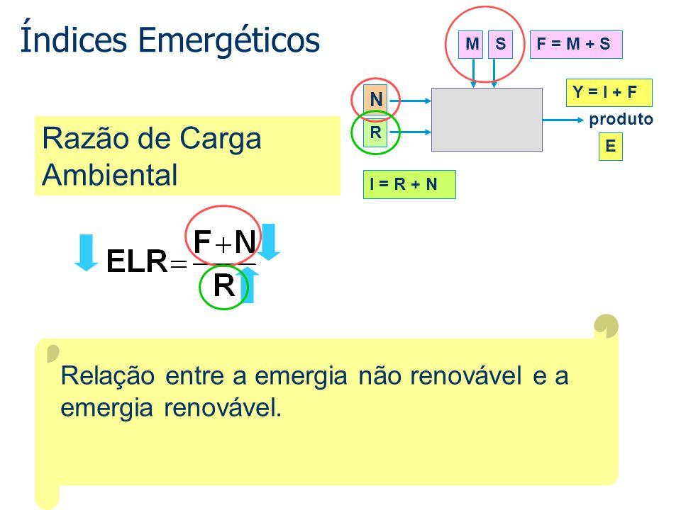 Índices Emergéticos Relação entre a emergia não renovável e a emergia renovável. Razão de Carga Ambiental MSF = M + S N R I = R + N produto Y = I + F
