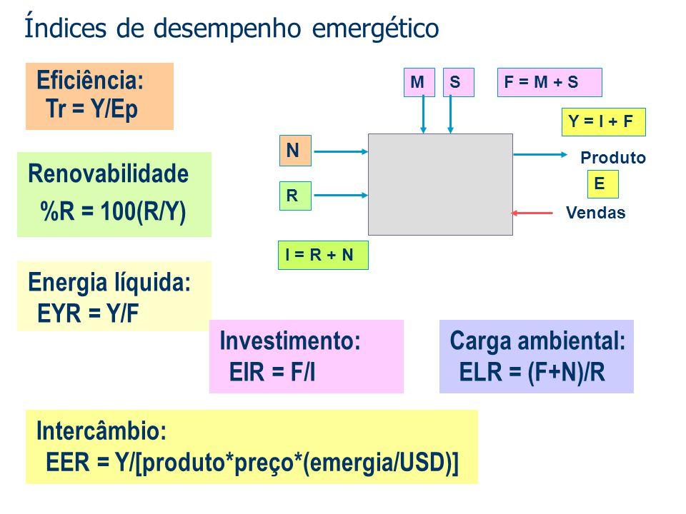 Índices de desempenho emergético Energia líquida: EYR = Y/F Investimento: EIR = F/I Renovabilidade %R = 100(R/Y) Carga ambiental: ELR = (F+N)/R Interc