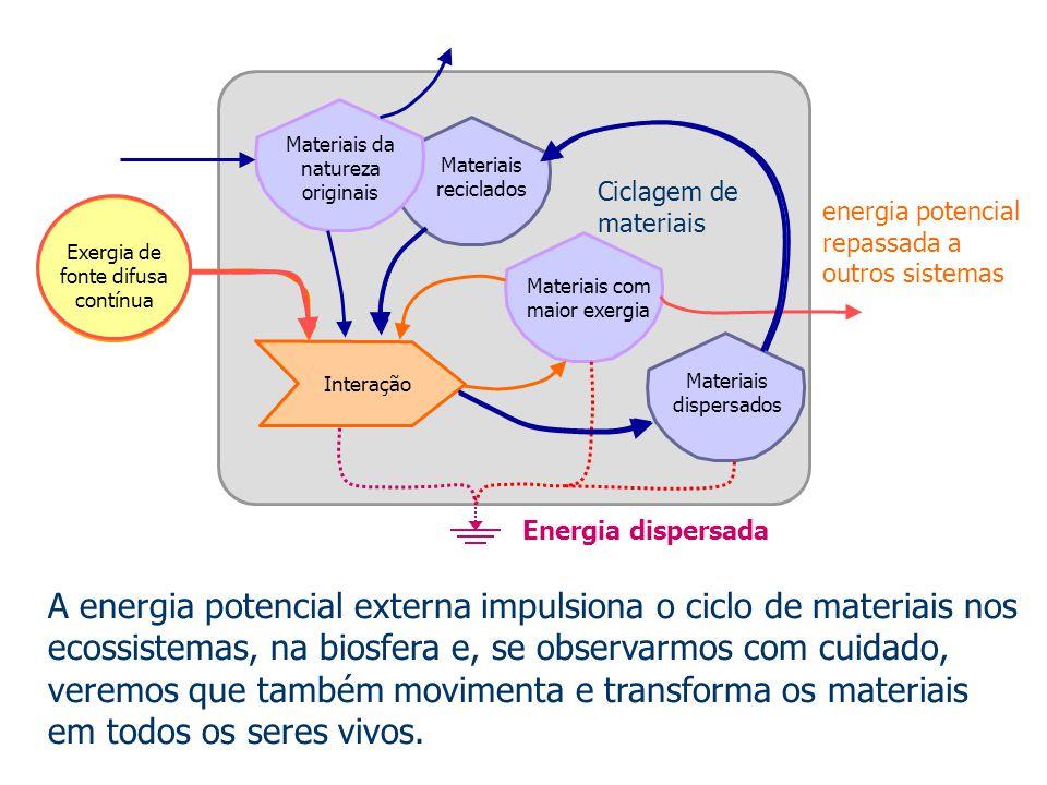 Exergia de fonte difusa contínua Materiais com maior exergia Interação Materiais dispersados Materiais reciclados Materiais da natureza originais A en
