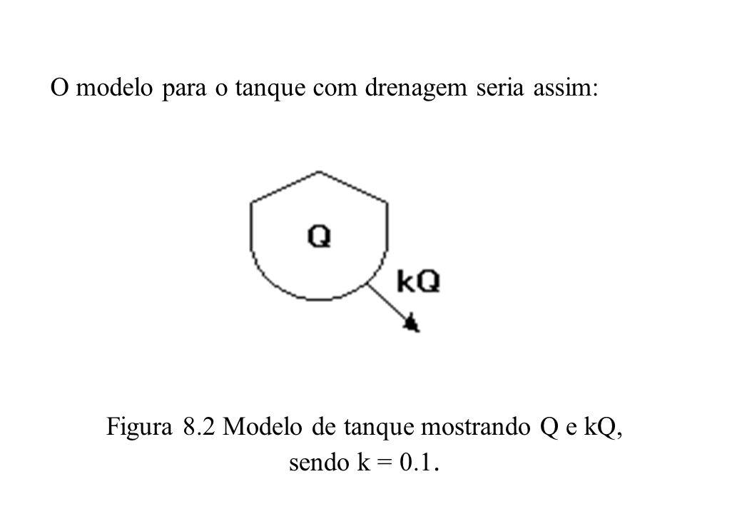 O modelo para o tanque com drenagem seria assim: Figura 8.2 Modelo de tanque mostrando Q e kQ, sendo k = 0.1.