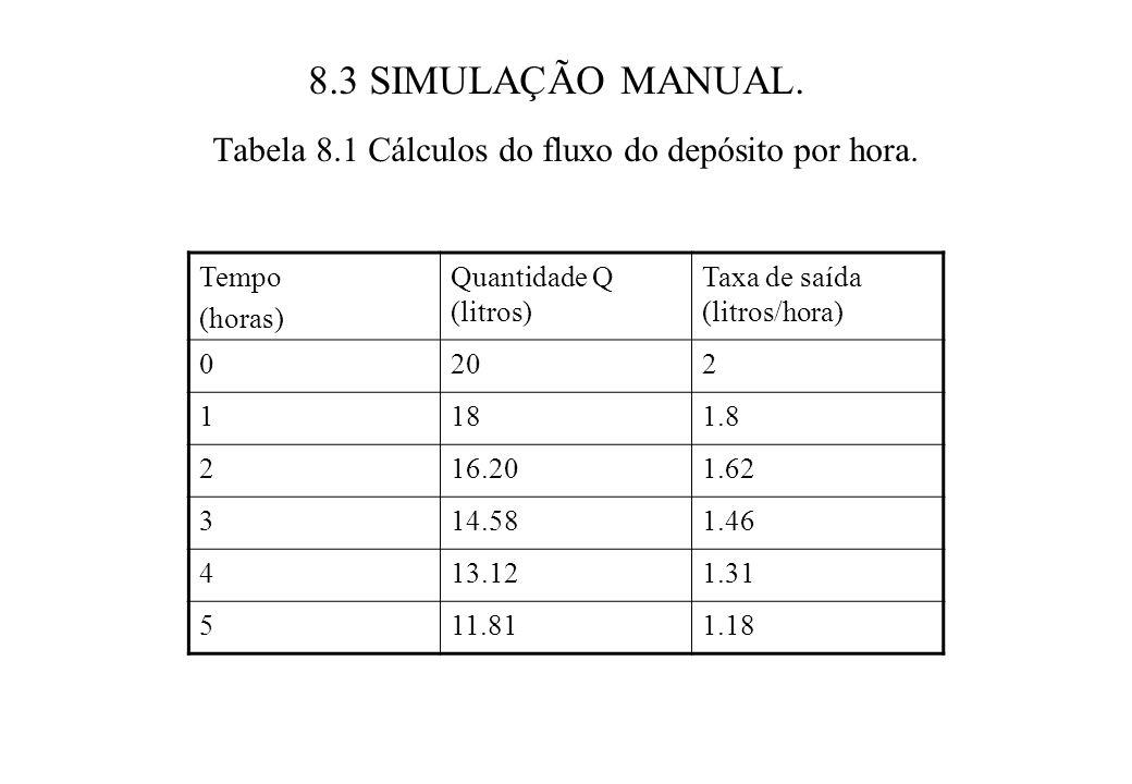 8.3 SIMULAÇÃO MANUAL.Tabela 8.1 Cálculos do fluxo do depósito por hora.
