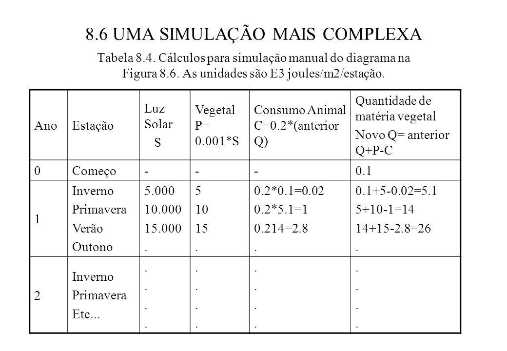 8.6 UMA SIMULAÇÃO MAIS COMPLEXA Tabela 8.4.