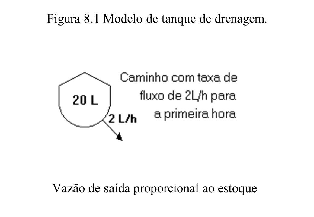 Figura 8.1 Modelo de tanque de drenagem. Vazão de saída proporcional ao estoque