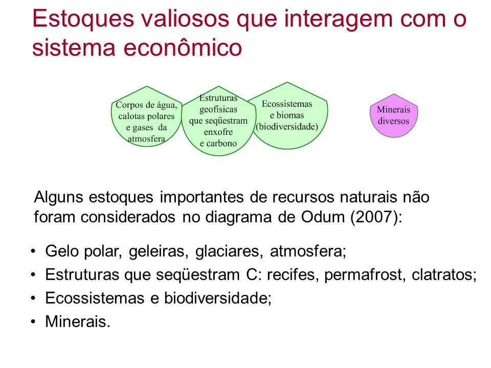 Alguns estoques importantes de recursos naturais não foram considerados no diagrama de Odum (2007): Estoques valiosos que interagem com o sistema econ