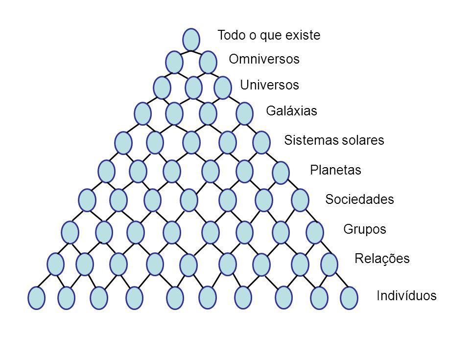 Todo o que existe Omniversos Universos Galáxias Sistemas solares Planetas Sociedades Grupos Relações Indivíduos