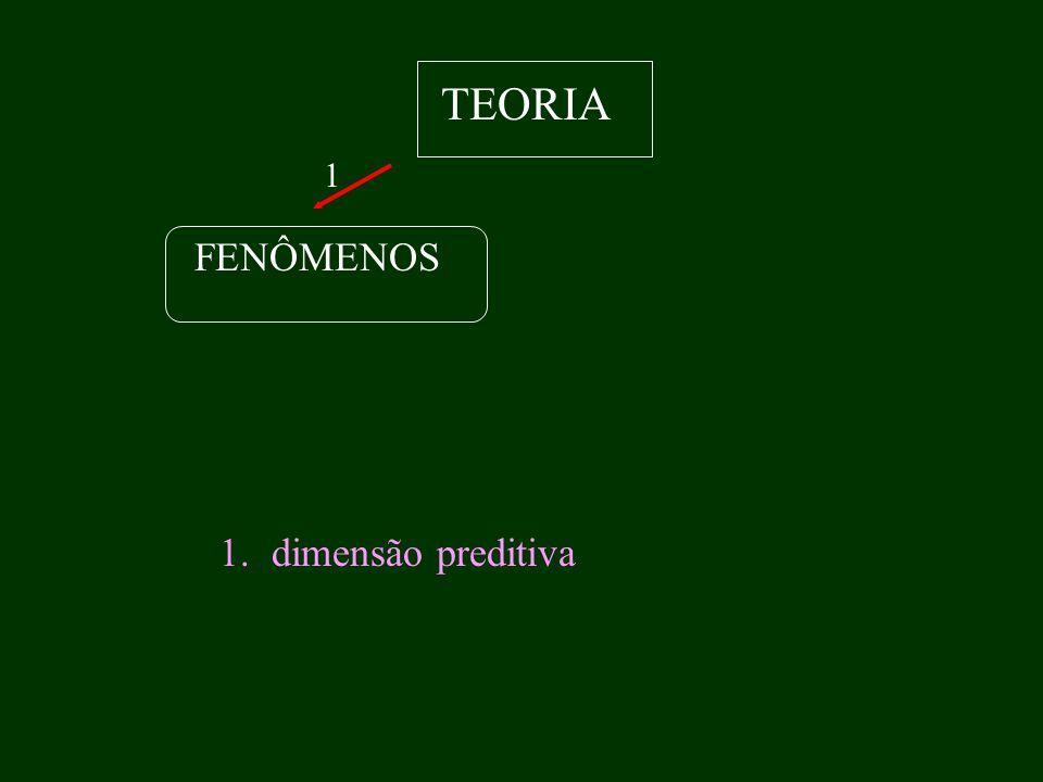 TEORIA FENÔMENOS 1.dimensão preditiva 1