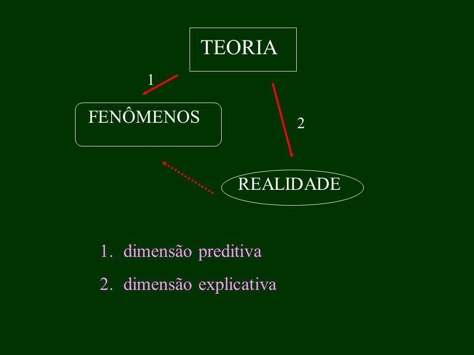 TEORIA FENÔMENOS REALIDADE 1.dimensão preditiva 2.dimensão explicativa 1 2
