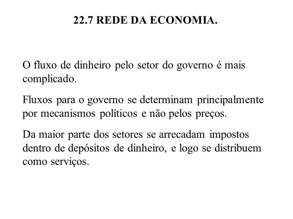 22.7 REDE DA ECONOMIA. O fluxo de dinheiro pelo setor do governo é mais complicado. Fluxos para o governo se determinam principalmente por mecanismos