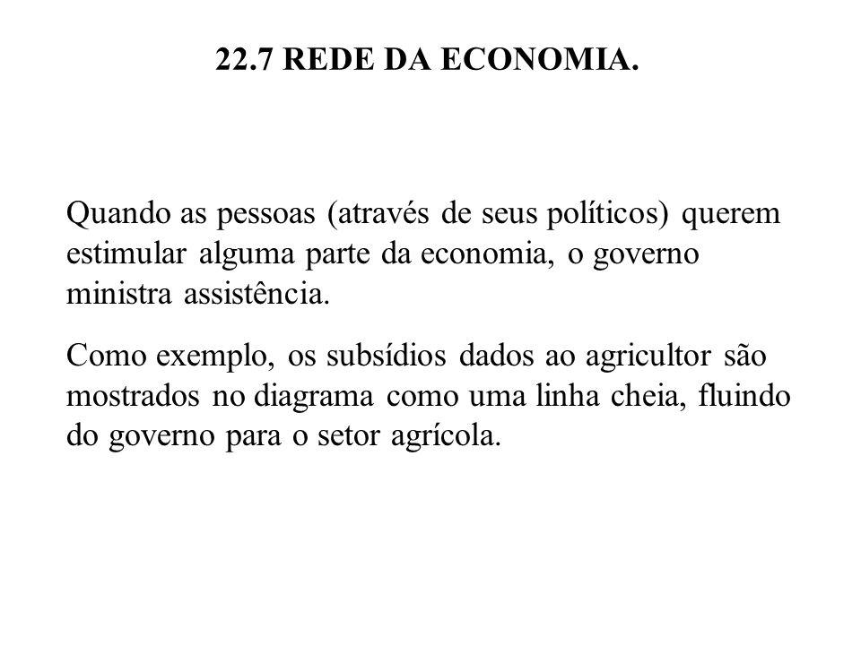 22.7 REDE DA ECONOMIA. Quando as pessoas (através de seus políticos) querem estimular alguma parte da economia, o governo ministra assistência. Como e