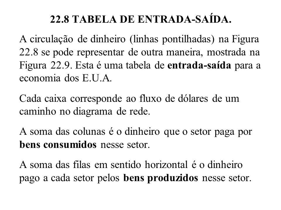 22.8 TABELA DE ENTRADA-SAÍDA. A circulação de dinheiro (linhas pontilhadas) na Figura 22.8 se pode representar de outra maneira, mostrada na Figura 22