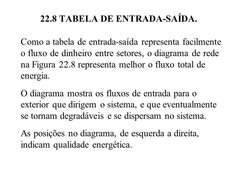 22.8 TABELA DE ENTRADA-SAÍDA. Como a tabela de entrada-saída representa facilmente o fluxo de dinheiro entre setores, o diagrama de rede na Figura 22.