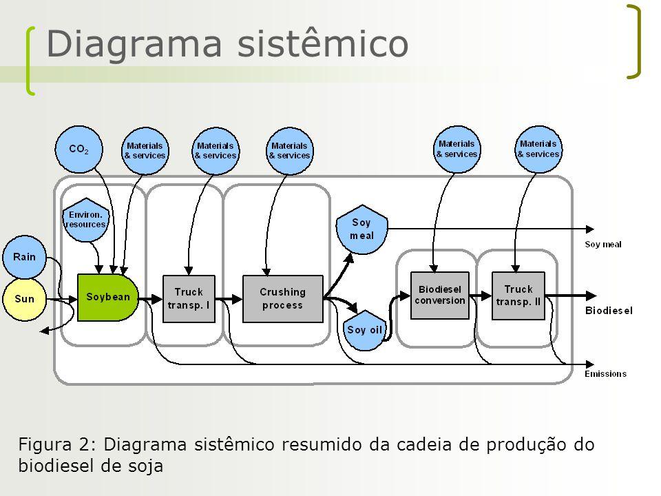 Diagrama sistêmico Figura 2: Diagrama sistêmico resumido da cadeia de produção do biodiesel de soja
