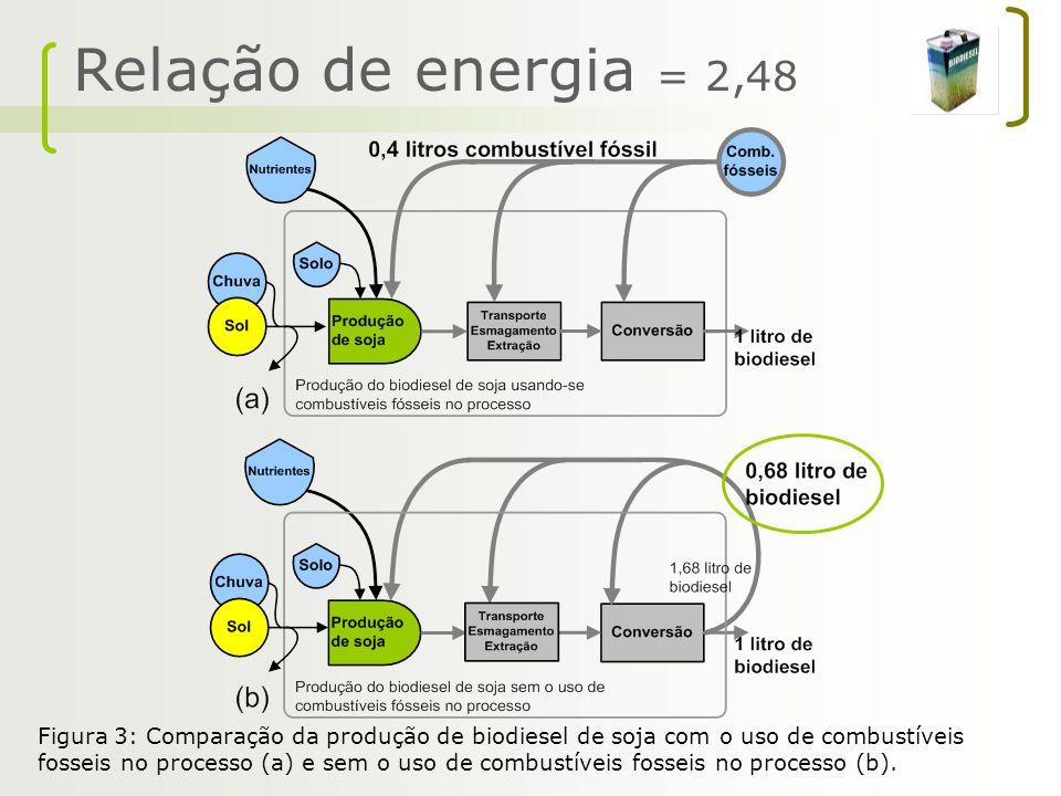 Relação de energia = 2,48 Figura 3: Comparação da produção de biodiesel de soja com o uso de combustíveis fosseis no processo (a) e sem o uso de combu