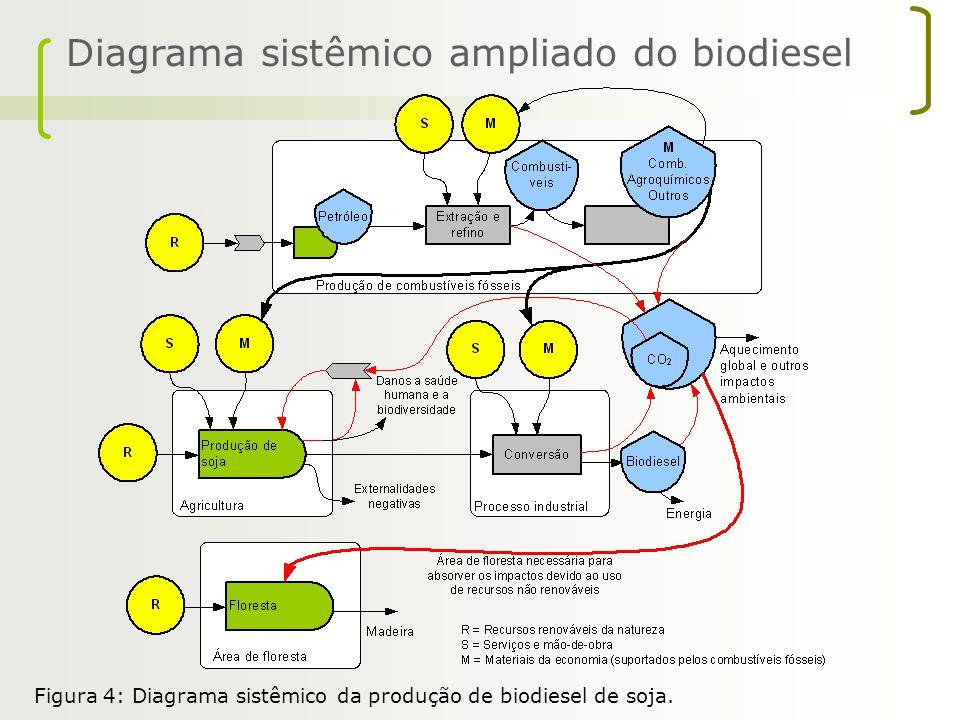 Diagrama sistêmico ampliado do biodiesel Figura 4: Diagrama sistêmico da produção de biodiesel de soja.