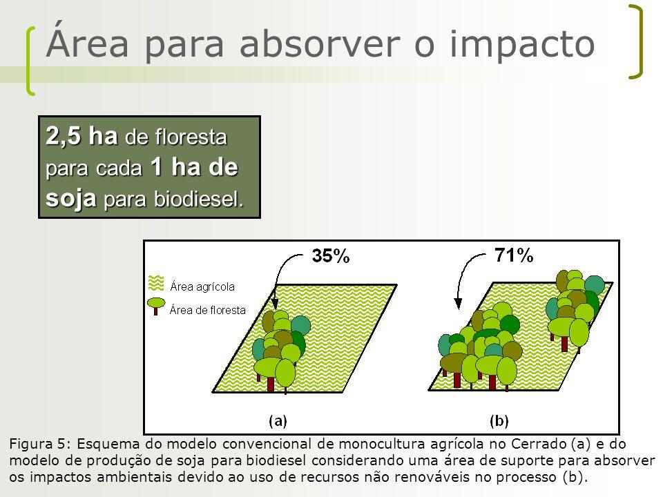 Área para absorver o impacto 2,5 ha de floresta para cada 1 ha de soja para biodiesel. Figura 5: Esquema do modelo convencional de monocultura agrícol