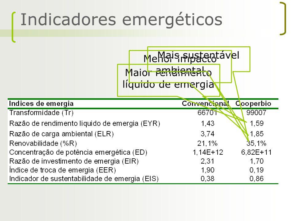 Indicadores emergéticos Maior rendimento líquido de emergia Menor impacto ambiental Mais sustentável