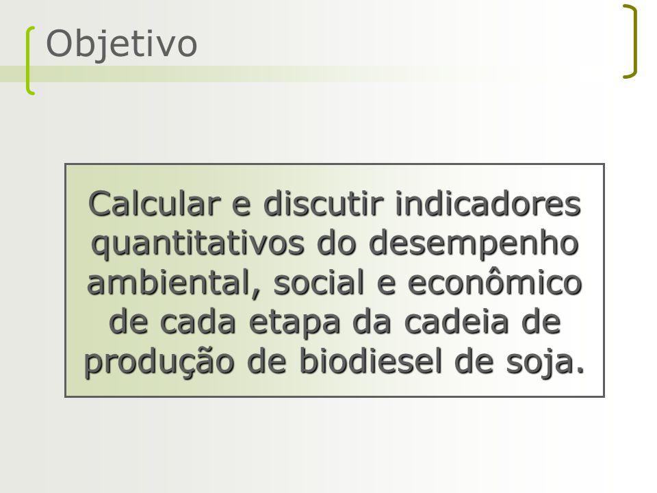 Objetivo Calcular e discutir indicadores quantitativos do desempenho ambiental, social e econômico de cada etapa da cadeia de produção de biodiesel de
