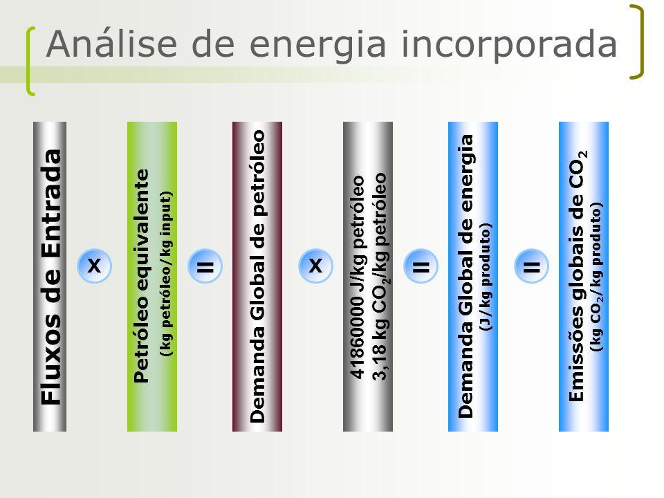 Análise de energia incorporada Fluxos de Entrada Petróleo equivalente (kg petróleo/kg input) X = Demanda Global de petróleo 41860000 J/kg petróleo 3,1