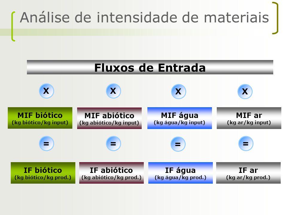 Análise de intensidade de materiais Fluxos de Entrada X = MIF biótico (kg biótico/kg input) MIF abiótico (kg abiótico/kg input) MIF água (kg água/kg i