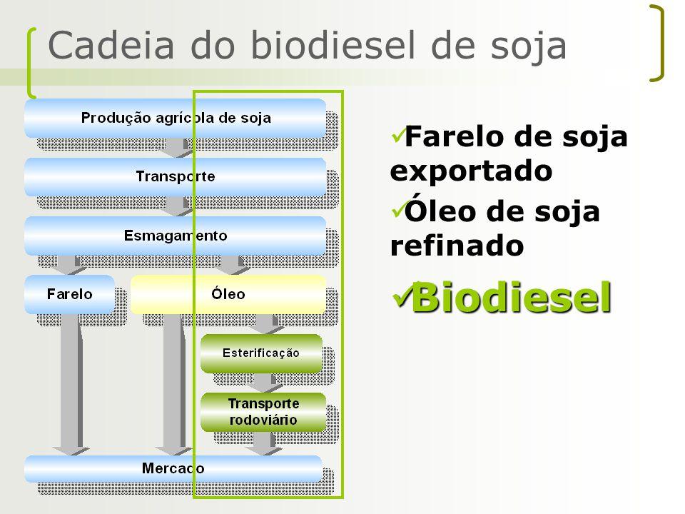 Farelo de soja exportado Farelo de soja exportado Óleo de soja refinado Óleo de soja refinado Biodiesel Biodiesel Cadeia do biodiesel de soja
