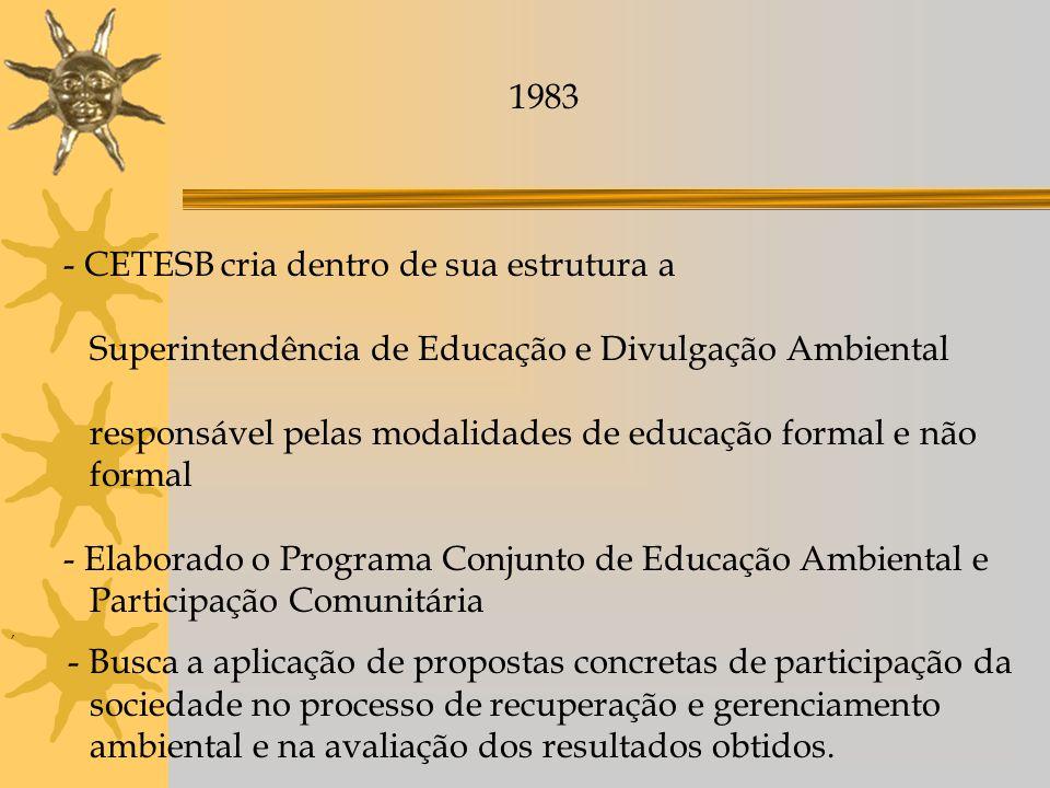 1983 - CETESB cria dentro de sua estrutura a Superintendência de Educação e Divulgação Ambiental responsável pelas modalidades de educação formal e nã
