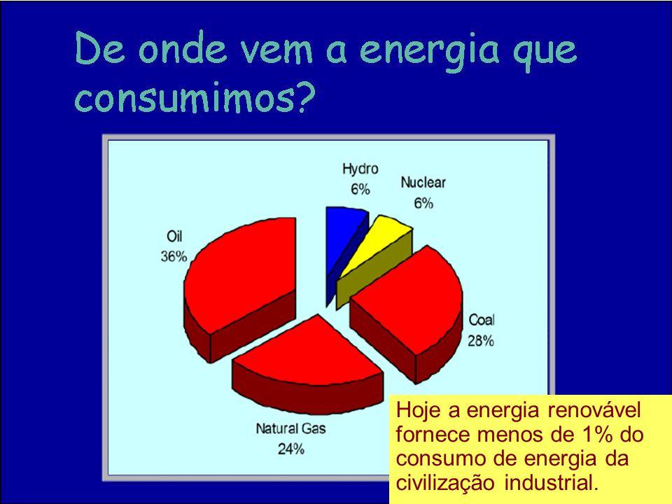 47 Hoje a energia renovável fornece menos de 1% do consumo de energia da civilização industrial.