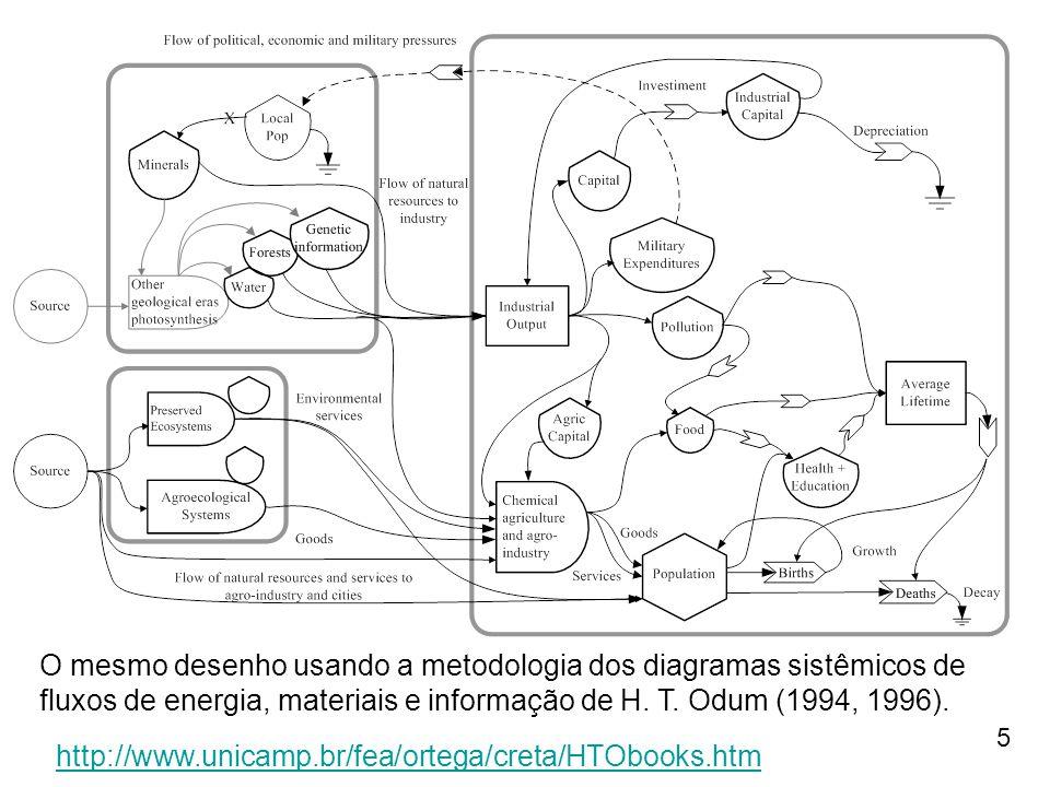 5 O mesmo desenho usando a metodologia dos diagramas sistêmicos de fluxos de energia, materiais e informação de H. T. Odum (1994, 1996). http://www.un