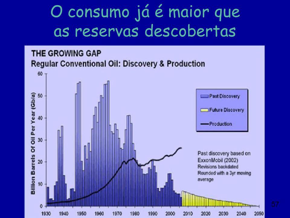 57 O consumo já é maior que as reservas descobertas