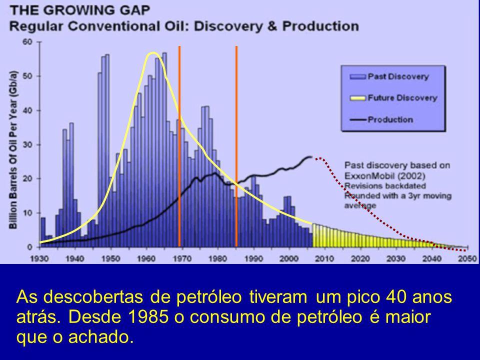 58 As descobertas de petróleo tiveram um pico 40 anos atrás. Desde 1985 o consumo de petróleo é maior que o achado.