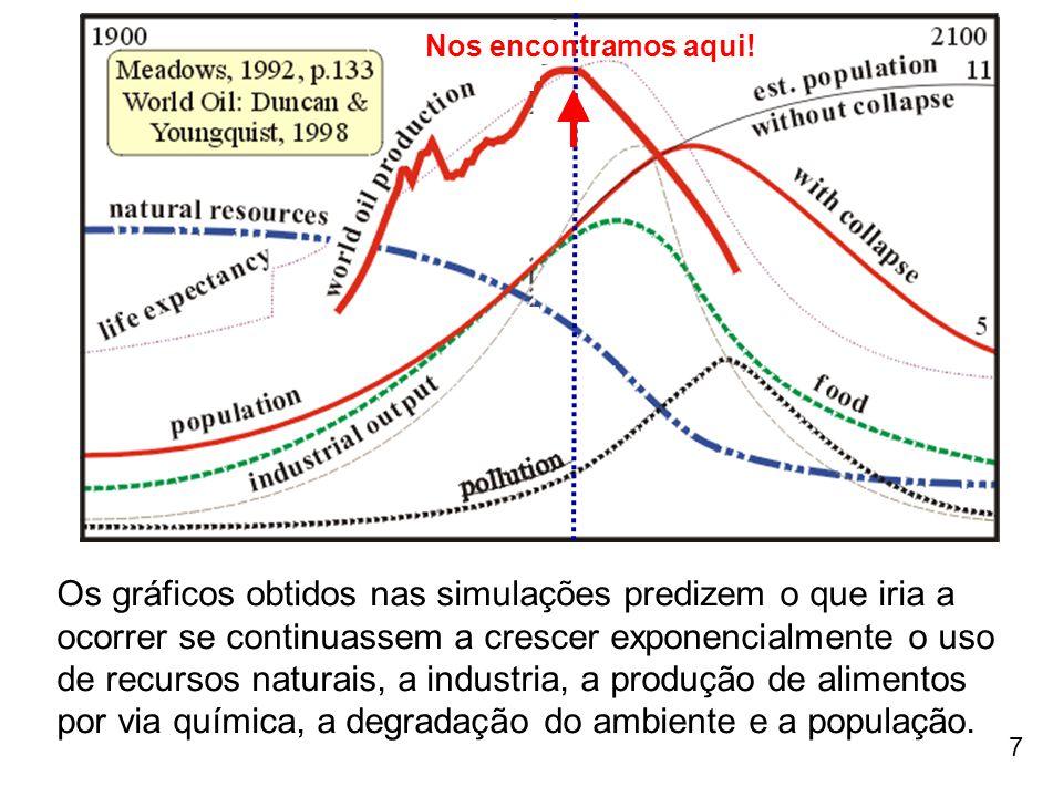 7 Os gráficos obtidos nas simulações predizem o que iria a ocorrer se continuassem a crescer exponencialmente o uso de recursos naturais, a industria,