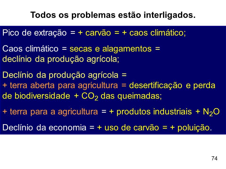74 Todos os problemas estão interligados. Pico de extração = + carvão = + caos climático; Caos climático = secas e alagamentos = declínio da produção