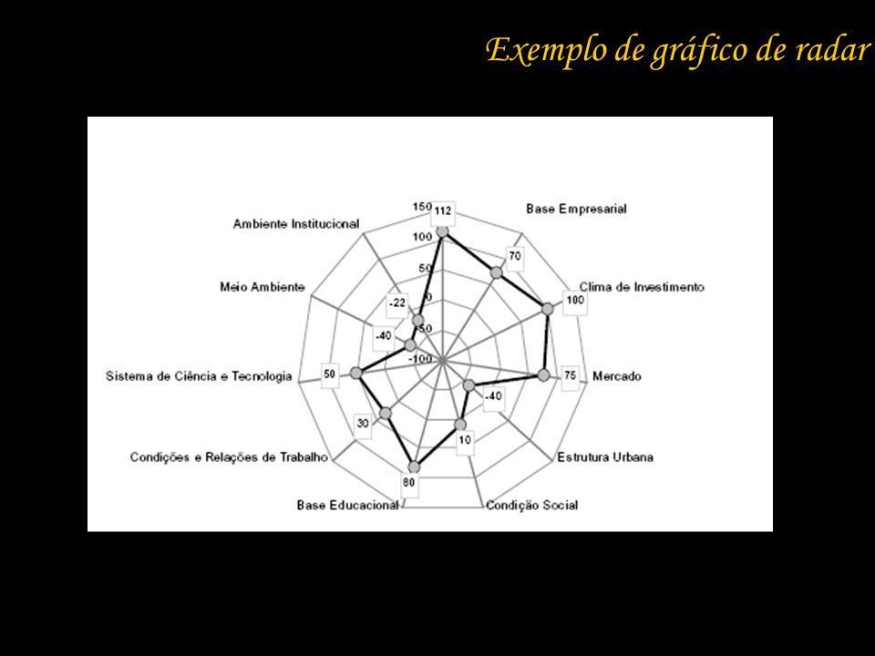 Exemplo de gráfico de radar
