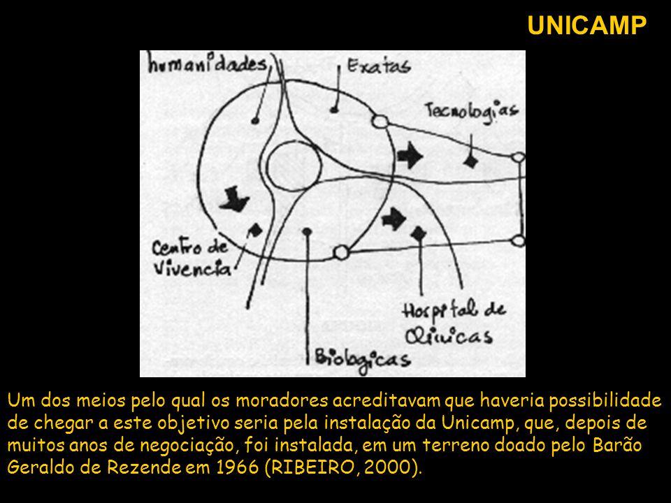 Um dos meios pelo qual os moradores acreditavam que haveria possibilidade de chegar a este objetivo seria pela instalação da Unicamp, que, depois de m