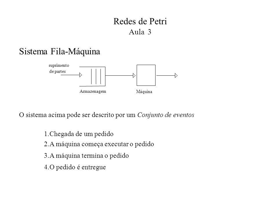 Redes de Petri Aula 3 Sistema Fila-Máquina Armazenagem suprimento de partes Máquina 1. Chegada de um pedido 2. A máquina começa executar o pedido 3.A